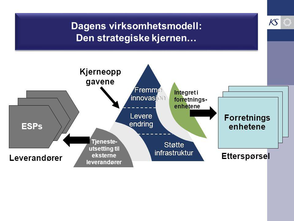 Dagens virksomhetsmodell: Den strategiske kjernen… Fremme innovasjon Fremme innovasjon Levere endring Støtte infrastruktur Kjerneopp gavene ESPs Tjene