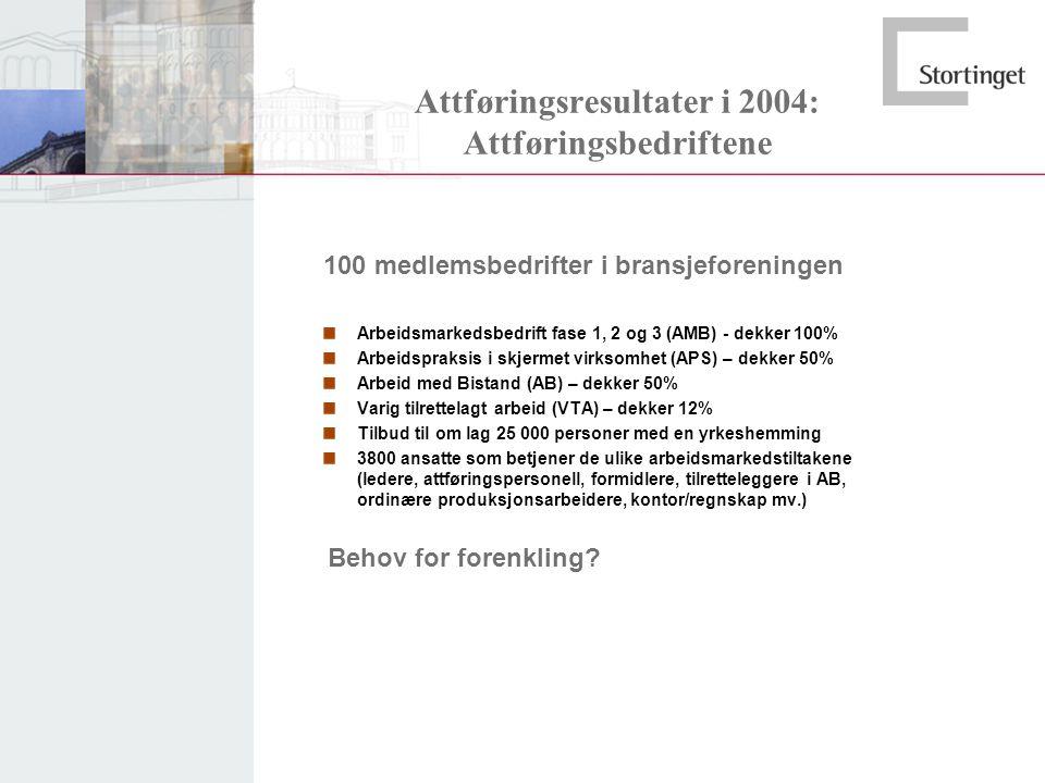 Attføringsresultater i 2004: Attføringsbedriftene 100 medlemsbedrifter i bransjeforeningen Arbeidsmarkedsbedrift fase 1, 2 og 3 (AMB) - dekker 100% Ar