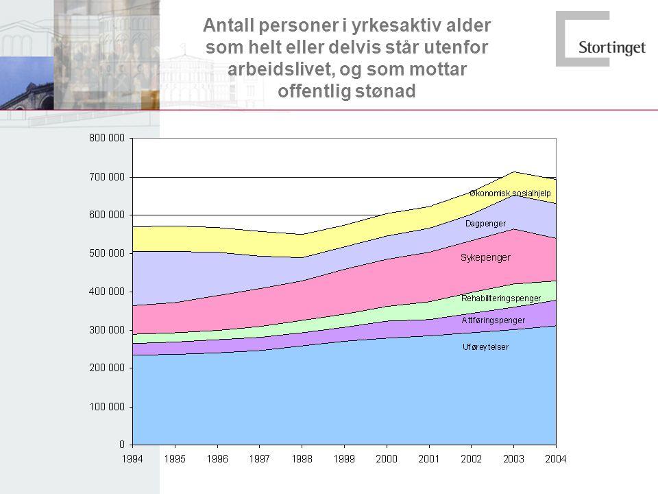 Antall personer i yrkesaktiv alder som helt eller delvis står utenfor arbeidslivet, og som mottar offentlig stønad