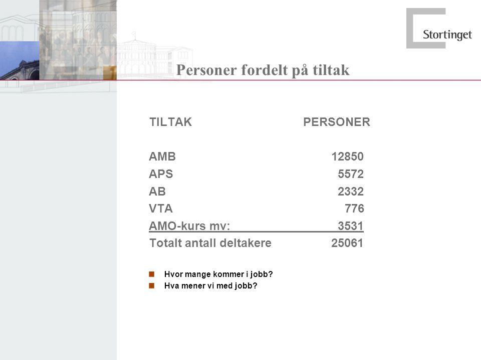 Personer fordelt på tiltak TILTAK PERSONER AMB 12850 APS 5572 AB 2332 VTA 776 AMO-kurs mv: 3531 Totalt antall deltakere 25061 Hvor mange kommer i jobb