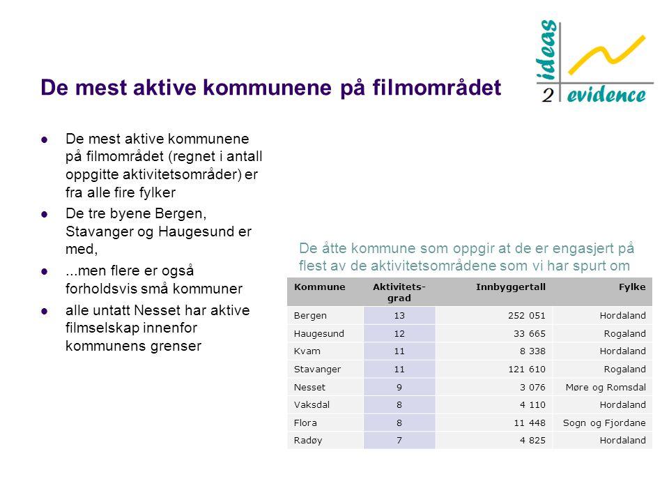 De mest aktive kommunene på filmområdet  De mest aktive kommunene på filmområdet (regnet i antall oppgitte aktivitetsområder) er fra alle fire fylker  De tre byene Bergen, Stavanger og Haugesund er med, ...men flere er også forholdsvis små kommuner  alle untatt Nesset har aktive filmselskap innenfor kommunens grenser KommuneAktivitets- grad InnbyggertallFylke Bergen13252 051Hordaland Haugesund1233 665Rogaland Kvam118 338Hordaland Stavanger11121 610Rogaland Nesset93 076Møre og Romsdal Vaksdal84 110Hordaland Flora811 448Sogn og Fjordane Radøy74 825Hordaland De åtte kommune som oppgir at de er engasjert på flest av de aktivitetsområdene som vi har spurt om