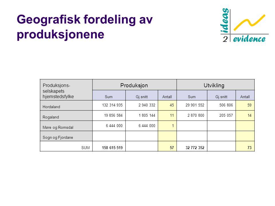 Geografisk fordeling av produksjonene Produksjons- selskapets hjemstedsfylke Produksjon Utvikling SumGj.snittAntallSumGj.snittAntall Hordaland 132 314