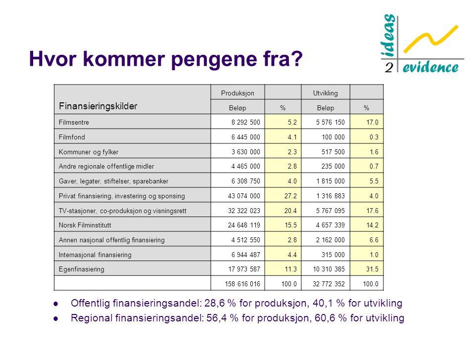 Hvor kommer pengene fra?  Offentlig finansieringsandel: 28,6 % for produksjon, 40,1 % for utvikling  Regional finansieringsandel: 56,4 % for produks