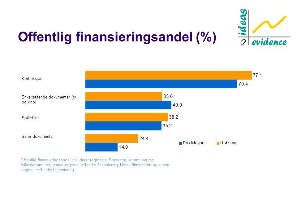 Offentlig finansieringsandel (%) Offentlig finansieringsandel inkluderer regionale filmsentre, kommuner og fylkeskommuner, annen regional offentlig fi