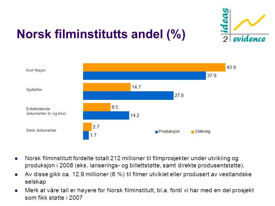 Norsk filminstitutts andel (%)  Norsk filminstitutt fordelte totalt 212 millioner til filmprosjekter under utvikling og produksjon i 2008 (eks. lanse