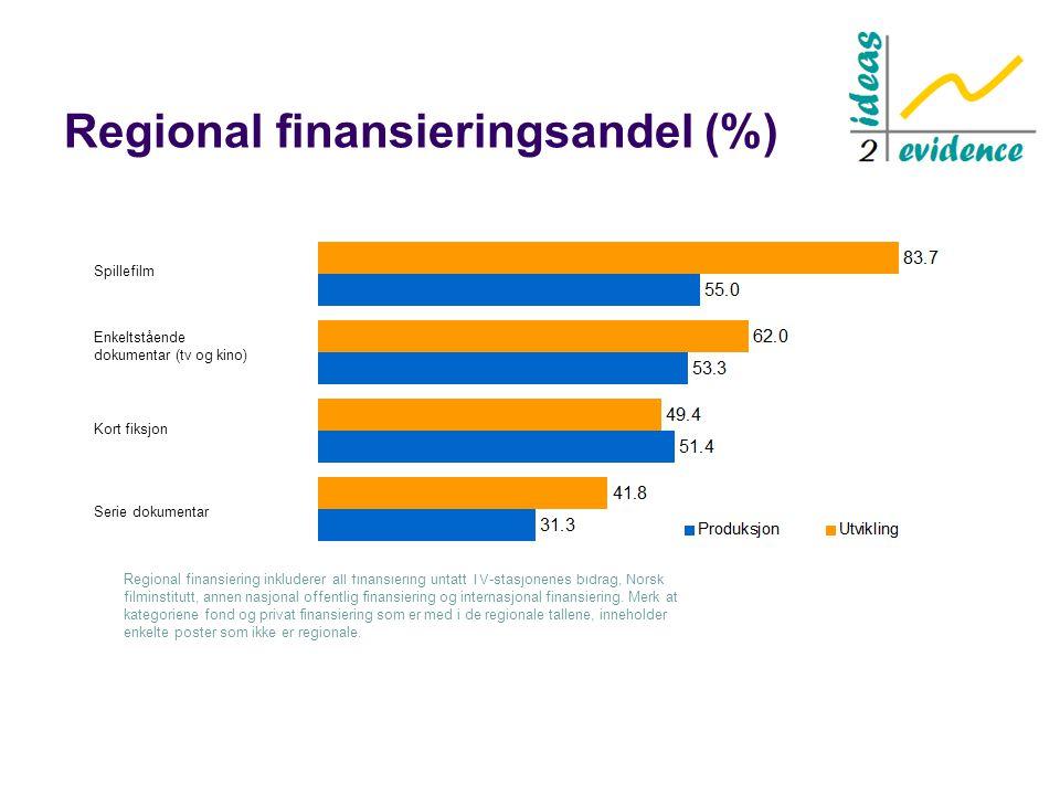 Regional finansieringsandel (%) Regional finansiering inkluderer all finansiering untatt TV-stasjonenes bidrag, Norsk filminstitutt, annen nasjonal offentlig finansiering og internasjonal finansiering.