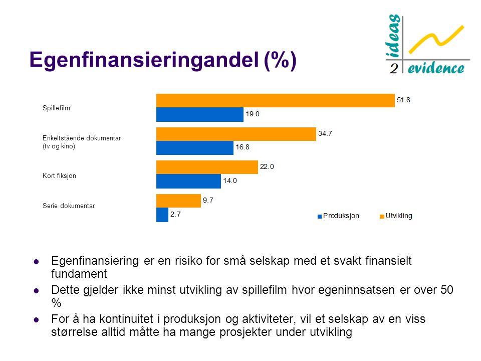 Egenfinansieringandel (%)  Egenfinansiering er en risiko for små selskap med et svakt finansielt fundament  Dette gjelder ikke minst utvikling av sp