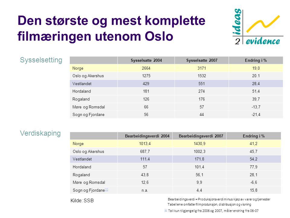 Den største og mest komplette filmæringen utenom Oslo Sysselsatte 2004Sysselsatte 2007Endring i % Norge2664317119,0 Oslo og Akershus1275153220.1 Vestlandet42955128,4 Hordaland18127451,4 Rogaland12617639,7 Møre og Romsdal6657-13,7 Sogn og Fjordane5644-21,4 Bearbeidingsverdi 2004Bearbeidingsverdi 2007Endring i % Norge1013,41430,941,2 Oslo og Akershus687,71002,345,7 Vestlandet111,4171,854,2 Hordaland57101,477,9 Rogaland43,856,128,1 Møre og Romsdal12,69,9-6,6 Sogn og Fjordane [1] [1] n.a.4,415,8 [1] [1] Tall kun tilgjengelig fra 2006 og 2007, måler endring fra 06-07 Sysselsetting Verdiskaping Tabellene omfatter filmproduksjon, distribusjon og visning Bearbeidingsverdi = Produksjonsverdi minus kjøp av varer og tjenester Kilde: SSB