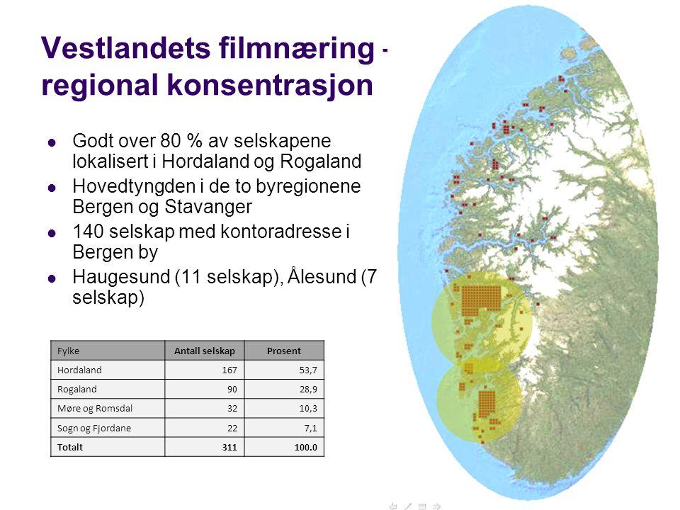 Vestlandets filmnæring – regional konsentrasjon  Godt over 80 % av selskapene lokalisert i Hordaland og Rogaland  Hovedtyngden i de to byregionene Bergen og Stavanger  140 selskap med kontoradresse i Bergen by  Haugesund (11 selskap), Ålesund (7 selskap) FylkeAntall selskapProsent Hordaland16753,7 Rogaland9028,9 Møre og Romsdal3210,3 Sogn og Fjordane227,1 Totalt311100.0