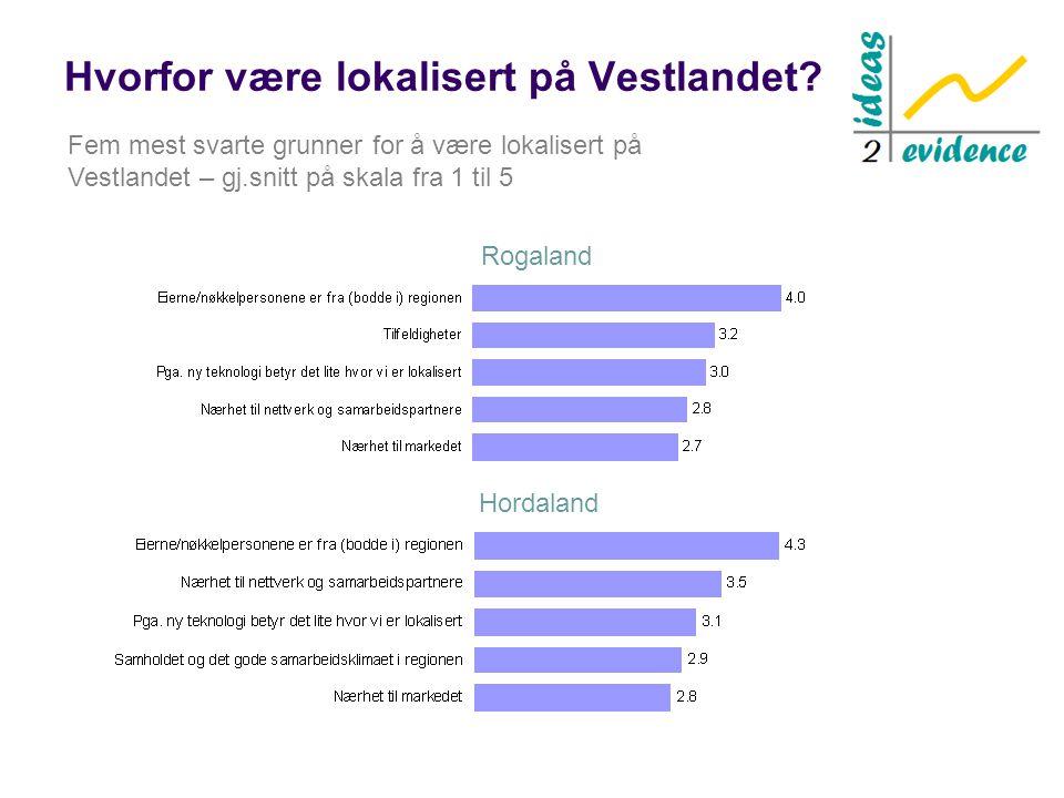 Hvorfor være lokalisert på Vestlandet? Rogaland Hordaland Fem mest svarte grunner for å være lokalisert på Vestlandet – gj.snitt på skala fra 1 til 5