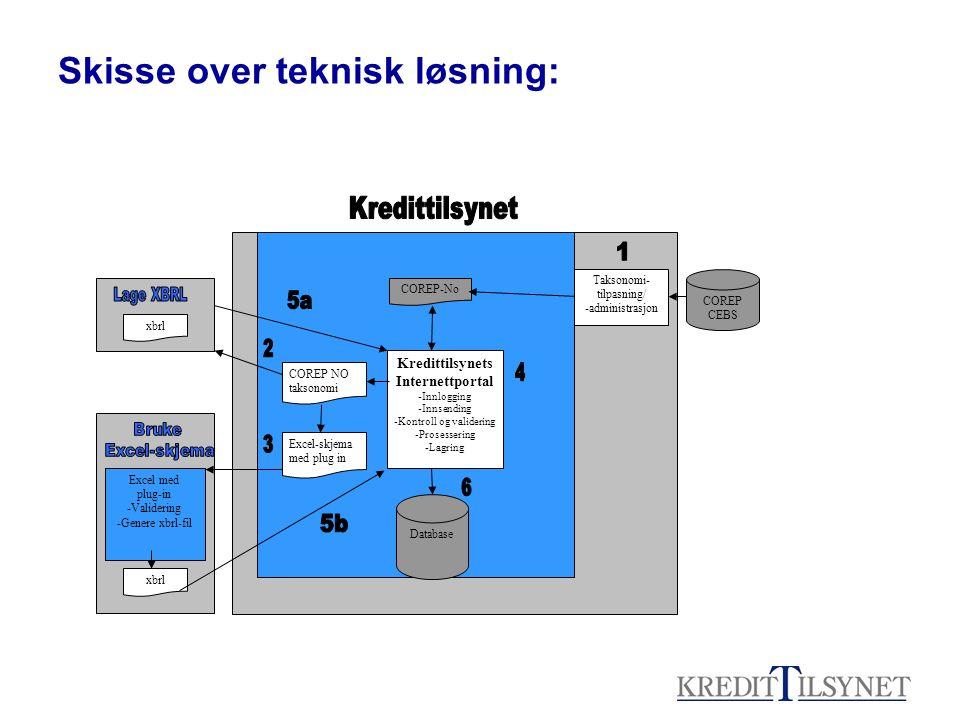 Skisse over teknisk løsning: COREP CEBS Kredittilsynets Internettportal -Innlogging -Innsending -Kontroll og validering -Prosessering -Lagring COREP N