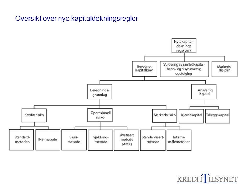 Bakgrunn for COREP •De nye kapitaldekningsreglene BASEL II har ført til behov for ny kapitaldekningsrapportering.