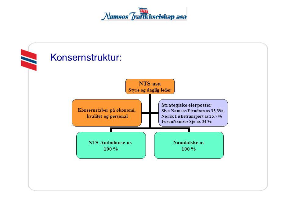 NTS asa Styre og daglig leder NTS Ambulanse as 100 % Namdalske as 100 % Konsernstaber på økonomi, kvalitet og personal Strategiske eierposter Siva Namsos Eiendom as 33,3%, Norsk Fisketransport as 25,7% FosenNamsos Sjø as 34 % Konsernstruktur:
