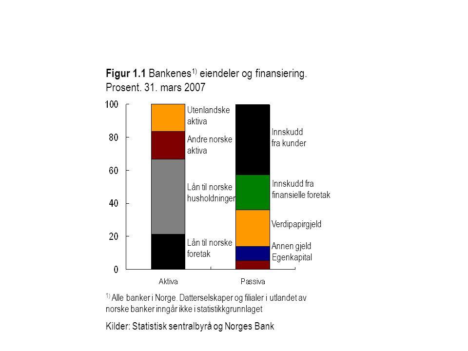 Figur 1.1 Bankenes 1) eiendeler og finansiering. Prosent. 31. mars 2007 1) Alle banker i Norge. Datterselskaper og filialer i utlandet av norske banke