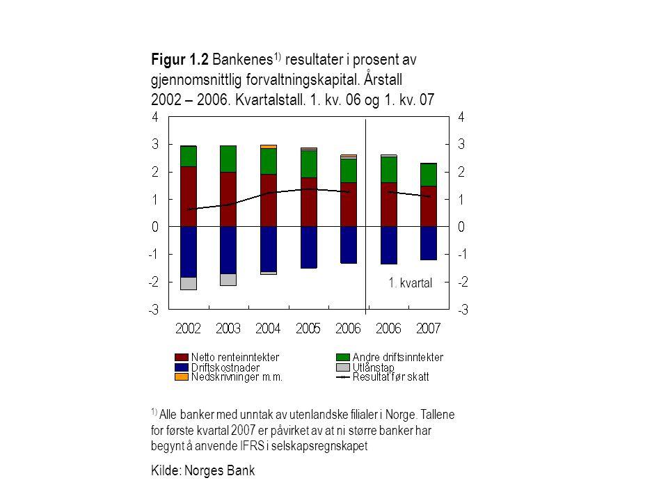 Figur 1.2 Bankenes 1) resultater i prosent av gjennomsnittlig forvaltningskapital. Årstall 2002 – 2006. Kvartalstall. 1. kv. 06 og 1. kv. 07 1) Alle b