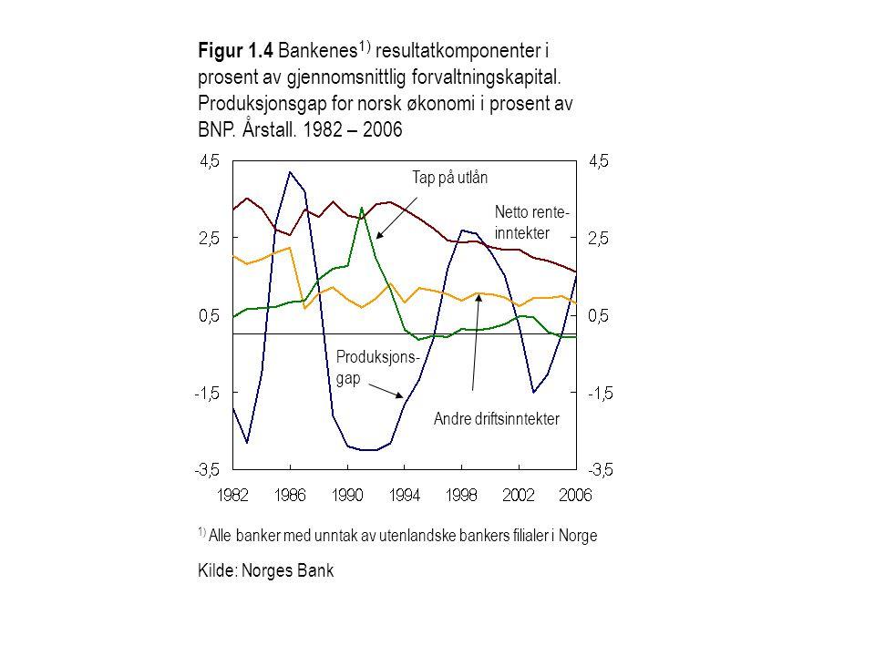 Figur 1.4 Bankenes 1) resultatkomponenter i prosent av gjennomsnittlig forvaltningskapital. Produksjonsgap for norsk økonomi i prosent av BNP. Årstall