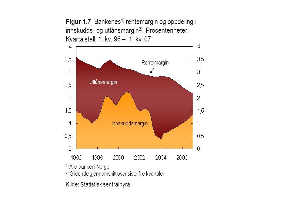 Figur 1.7 Bankenes 1) rentemargin og oppdeling i innskudds- og utlånsmargin 2). Prosentenheter. Kvartalstall. 1. kv. 96 – 1. kv. 07 1) Alle banker i N