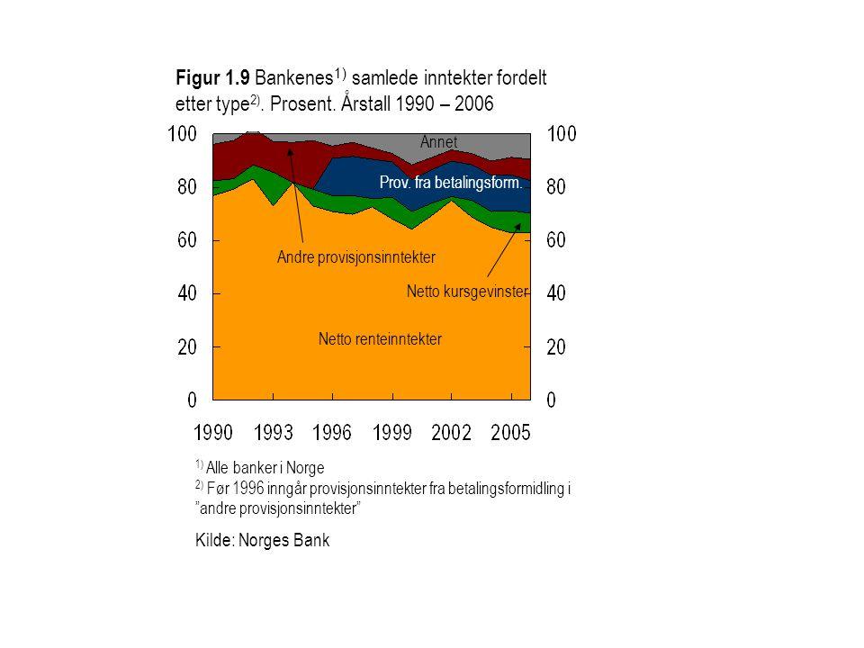 Figur 1.9 Bankenes 1) samlede inntekter fordelt etter type 2). Prosent. Årstall 1990 – 2006 Netto kursgevinster Netto renteinntekter Prov. fra betalin
