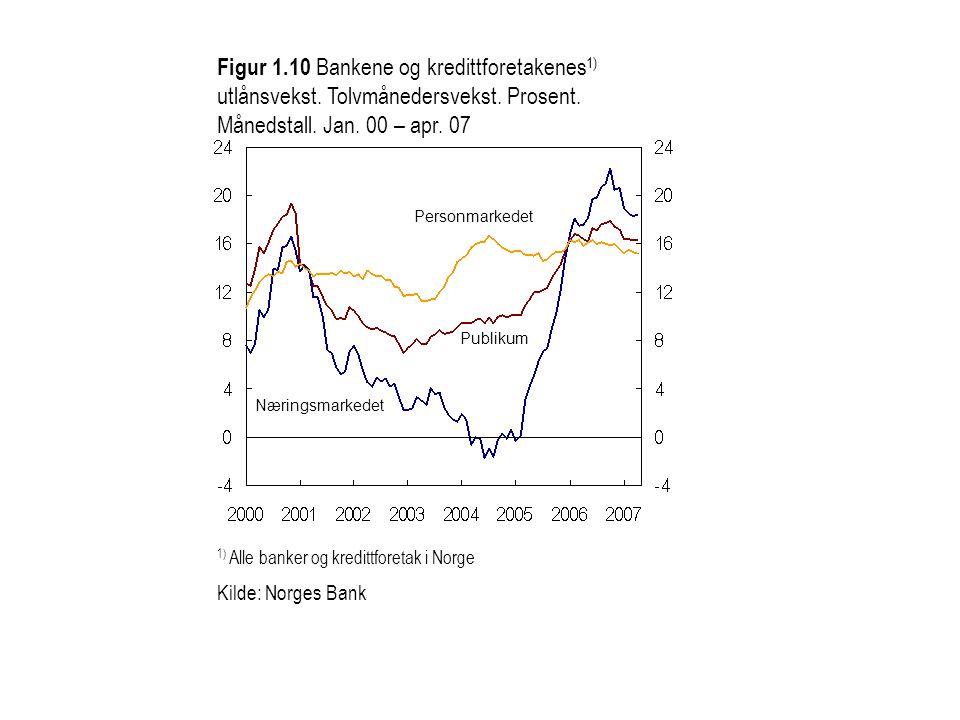 1) Alle banker og kredittforetak i Norge Kilde: Norges Bank Næringsmarkedet Publikum Personmarkedet Figur 1.10 Bankene og kredittforetakenes 1) utlåns