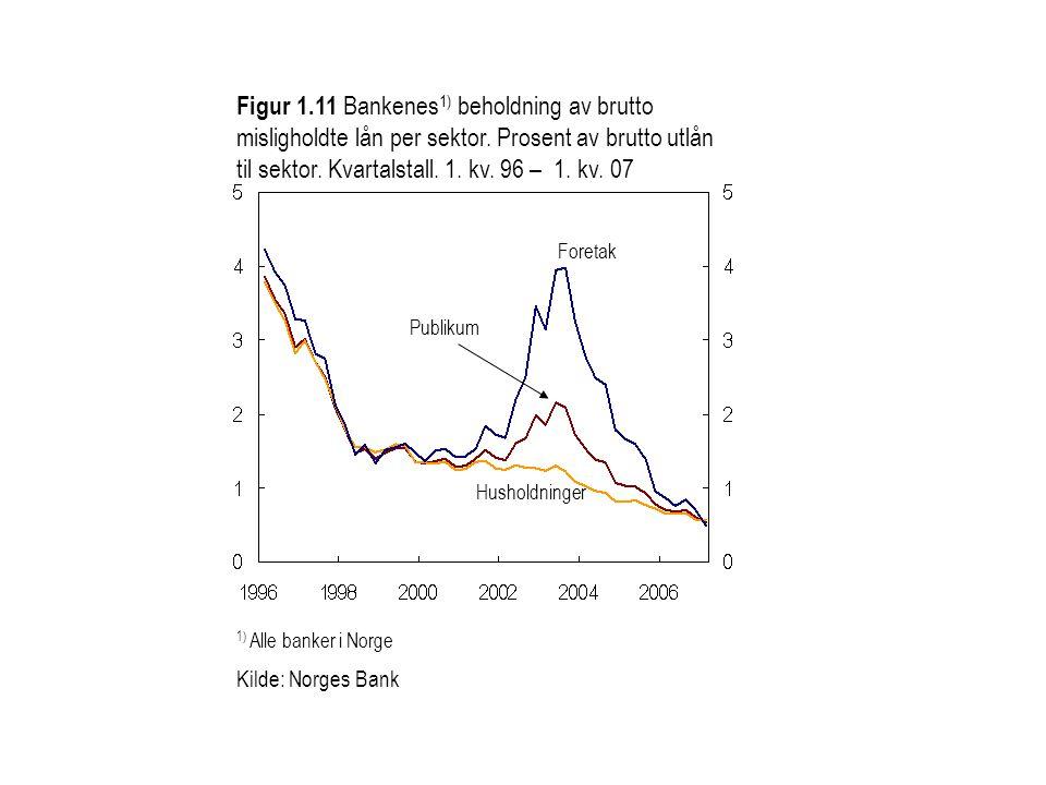 Figur 1.11 Bankenes 1) beholdning av brutto misligholdte lån per sektor. Prosent av brutto utlån til sektor. Kvartalstall. 1. kv. 96 – 1. kv. 07 1) Al