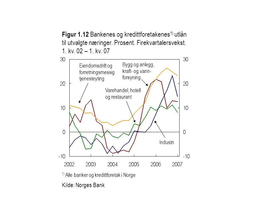 Figur 1.12 Bankenes og kredittforetakenes 1) utlån til utvalgte næringer. Prosent. Firekvartalersvekst. 1. kv. 02 – 1. kv. 07 1) Alle banker og kredit