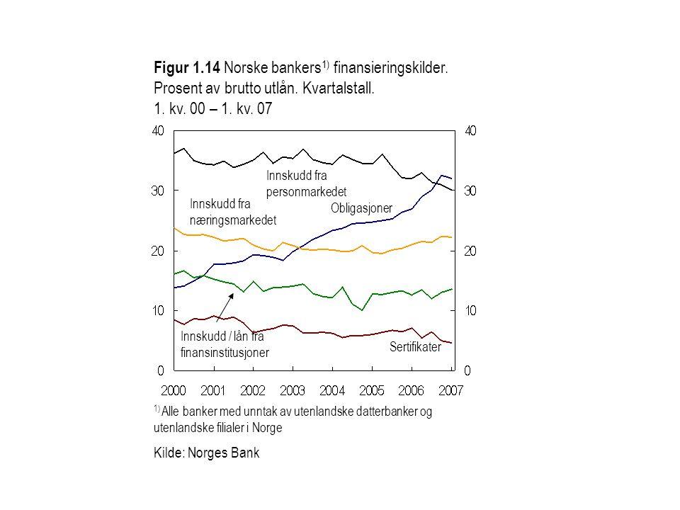 1) Alle banker med unntak av utenlandske datterbanker og utenlandske filialer i Norge Kilde: Norges Bank Figur 1.14 Norske bankers 1) finansieringskil