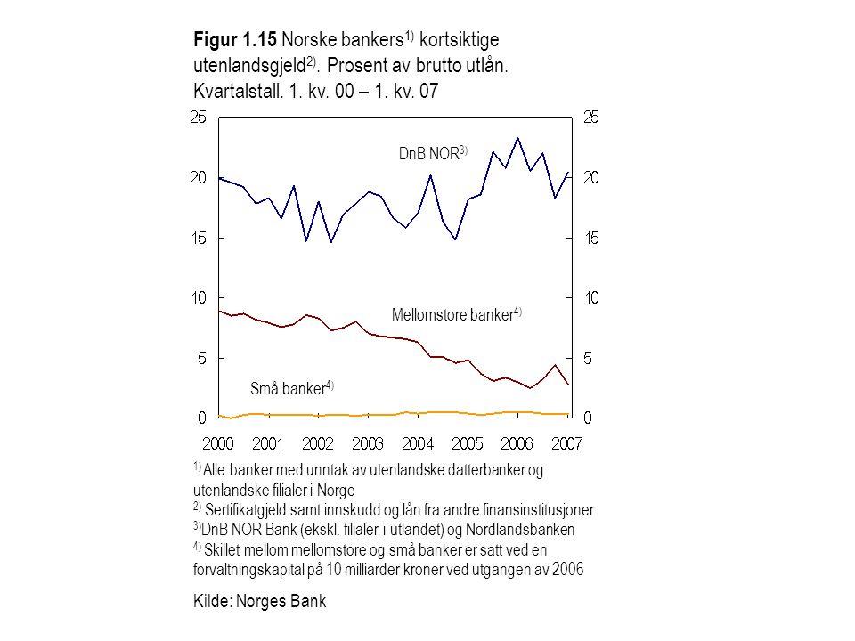 Figur 1.15 Norske bankers 1) kortsiktige utenlandsgjeld 2). Prosent av brutto utlån. Kvartalstall. 1. kv. 00 – 1. kv. 07 1) Alle banker med unntak av