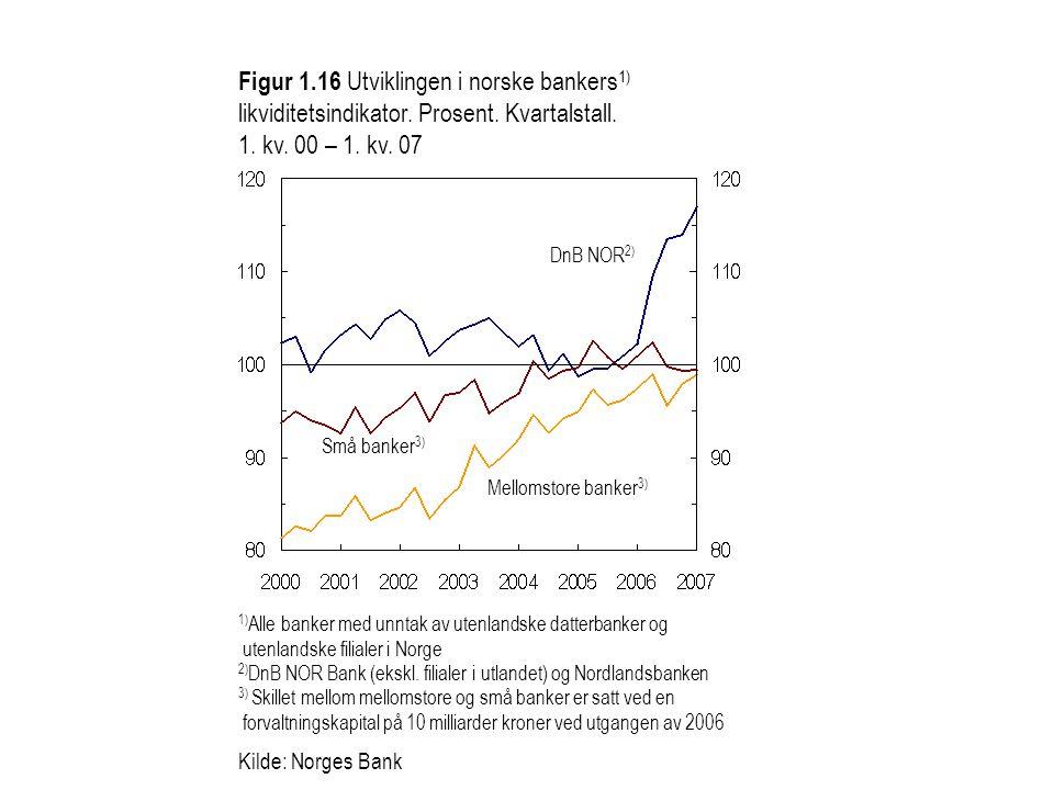 Figur 1.16 Utviklingen i norske bankers 1) likviditetsindikator. Prosent. Kvartalstall. 1. kv. 00 – 1. kv. 07 1) Alle banker med unntak av utenlandske