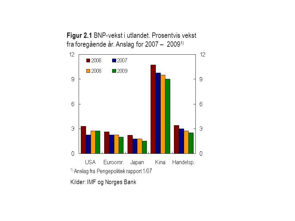 Figur 2.1 BNP-vekst i utlandet. Prosentvis vekst fra foregående år. Anslag for 2007 – 2009 1) 1) Anslag fra Pengepolitisk rapport 1/07 Kilder: IMF og