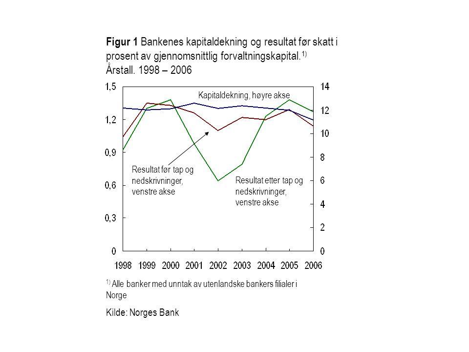 Figur 1 Bankenes kapitaldekning og resultat før skatt i prosent av gjennomsnittlig forvaltningskapital. 1) Årstall. 1998 – 2006 1) Alle banker med unn
