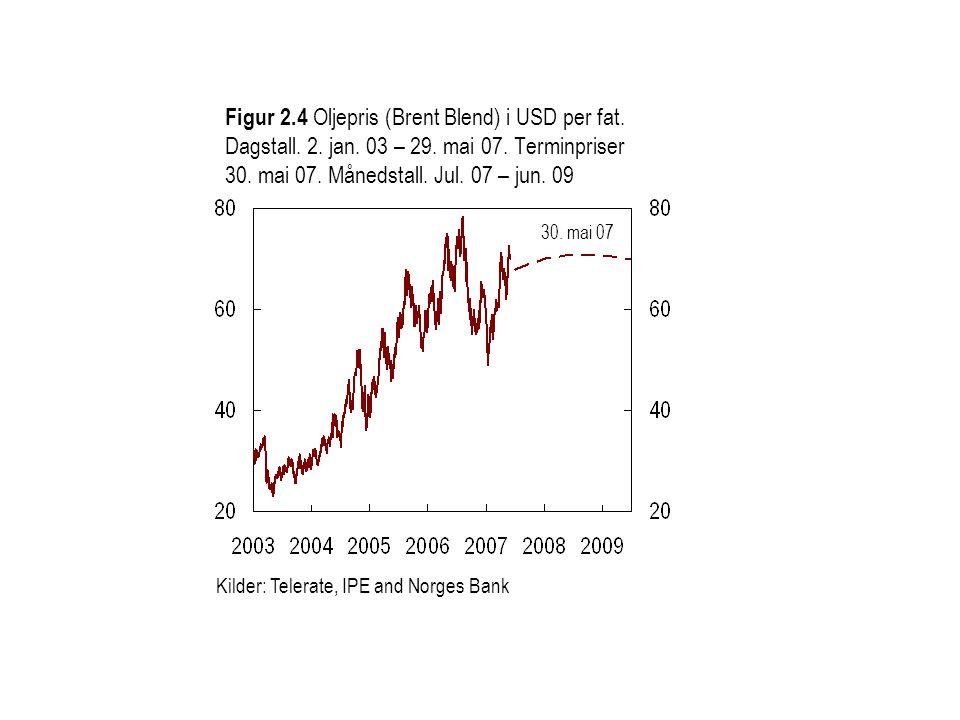Figur 2.4 Oljepris (Brent Blend) i USD per fat. Dagstall. 2. jan. 03 – 29. mai 07. Terminpriser 30. mai 07. Månedstall. Jul. 07 – jun. 09 Kilder: Tele