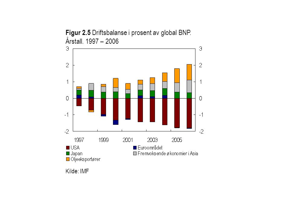 Figur 2.5 Driftsbalanse i prosent av global BNP. Årstall. 1997 – 2006 Kilde: IMF