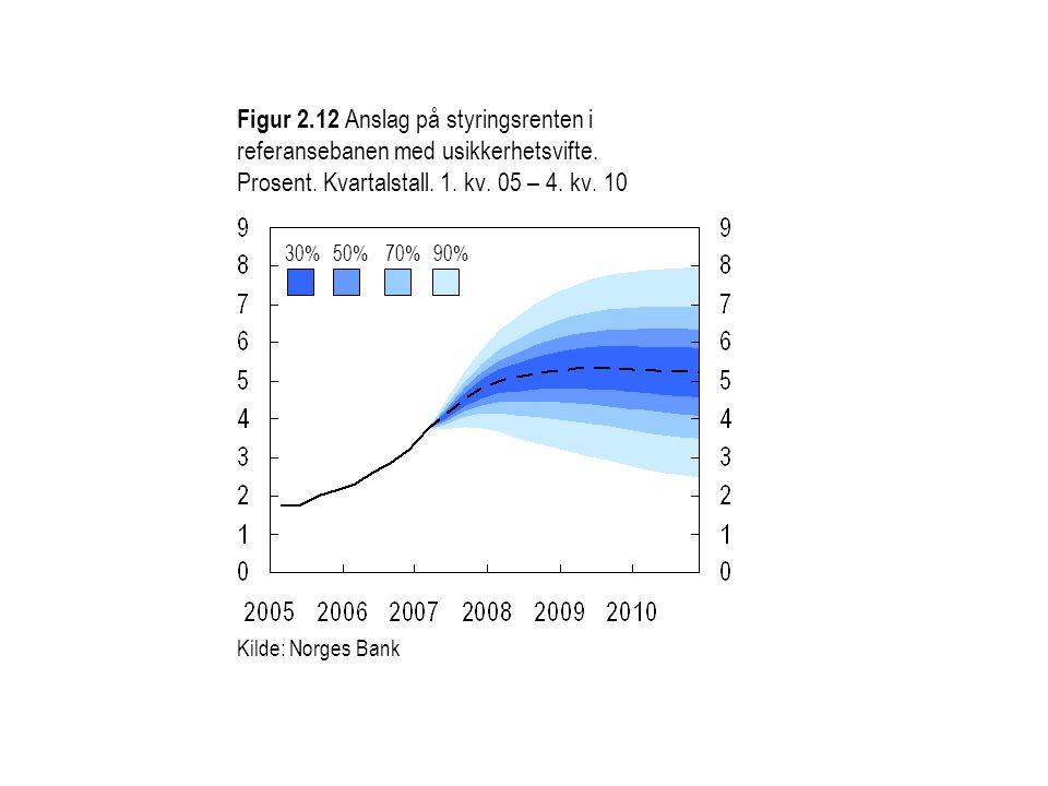 Figur 2.12 Anslag på styringsrenten i referansebanen med usikkerhetsvifte. Prosent. Kvartalstall. 1. kv. 05 – 4. kv. 10 30%50%70%90% Kilde: Norges Ban