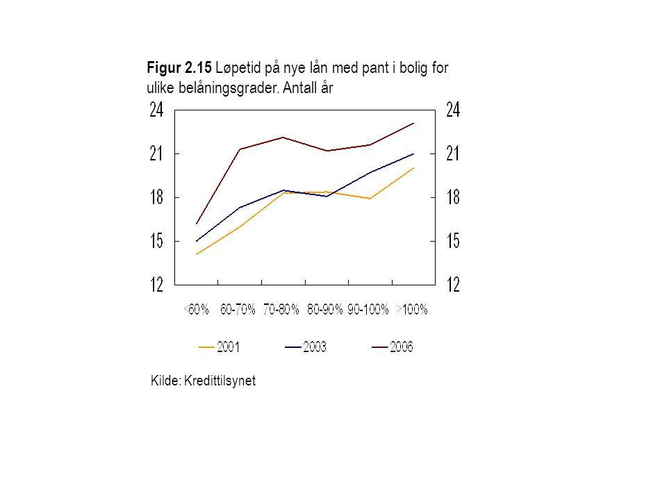 Kilde: Kredittilsynet Figur 2.15 Løpetid på nye lån med pant i bolig for ulike belåningsgrader. Antall år