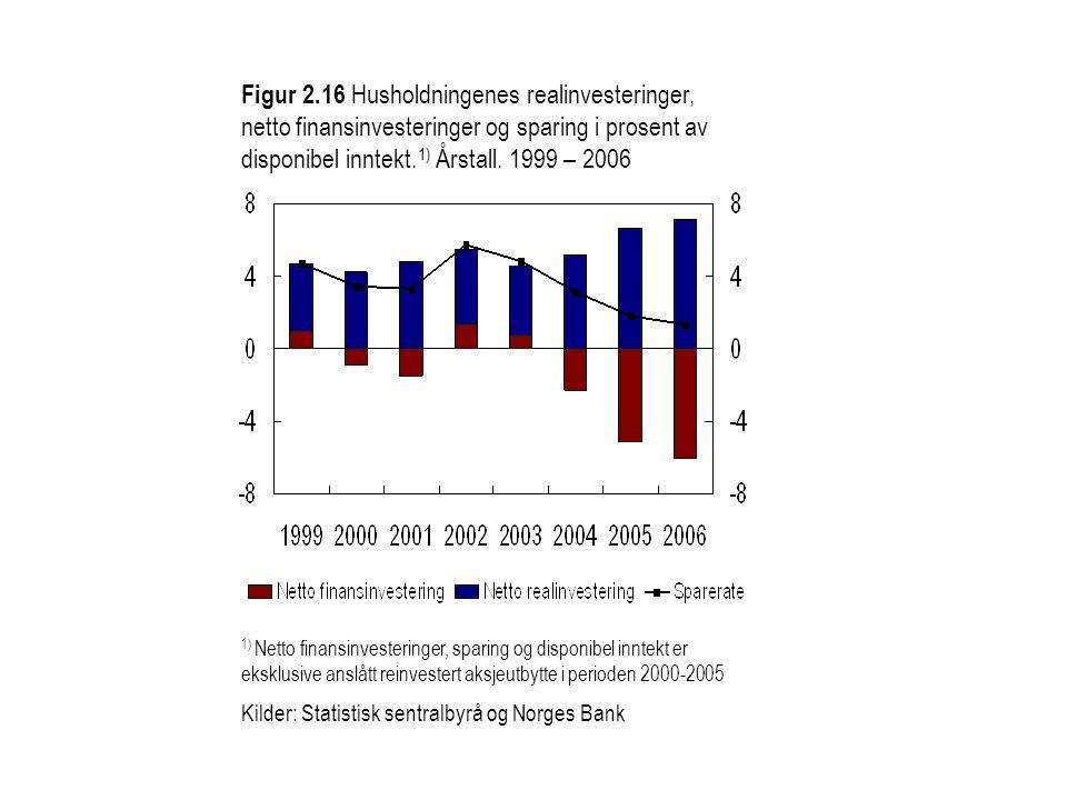 Figur 2.16 Husholdningenes realinvesteringer, netto finansinvesteringer og sparing i prosent av disponibel inntekt. 1) Årstall. 1999 – 2006 1) Netto f