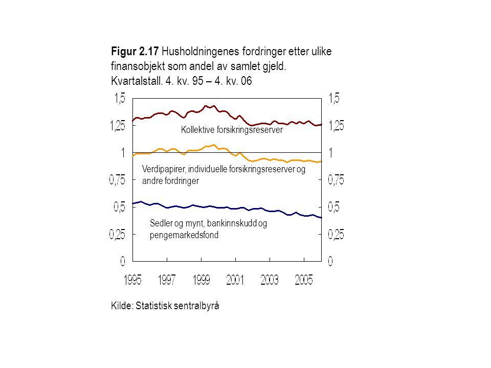 Kilde: Statistisk sentralbyrå Figur 2.17 Husholdningenes fordringer etter ulike finansobjekt som andel av samlet gjeld. Kvartalstall. 4. kv. 95 – 4. k
