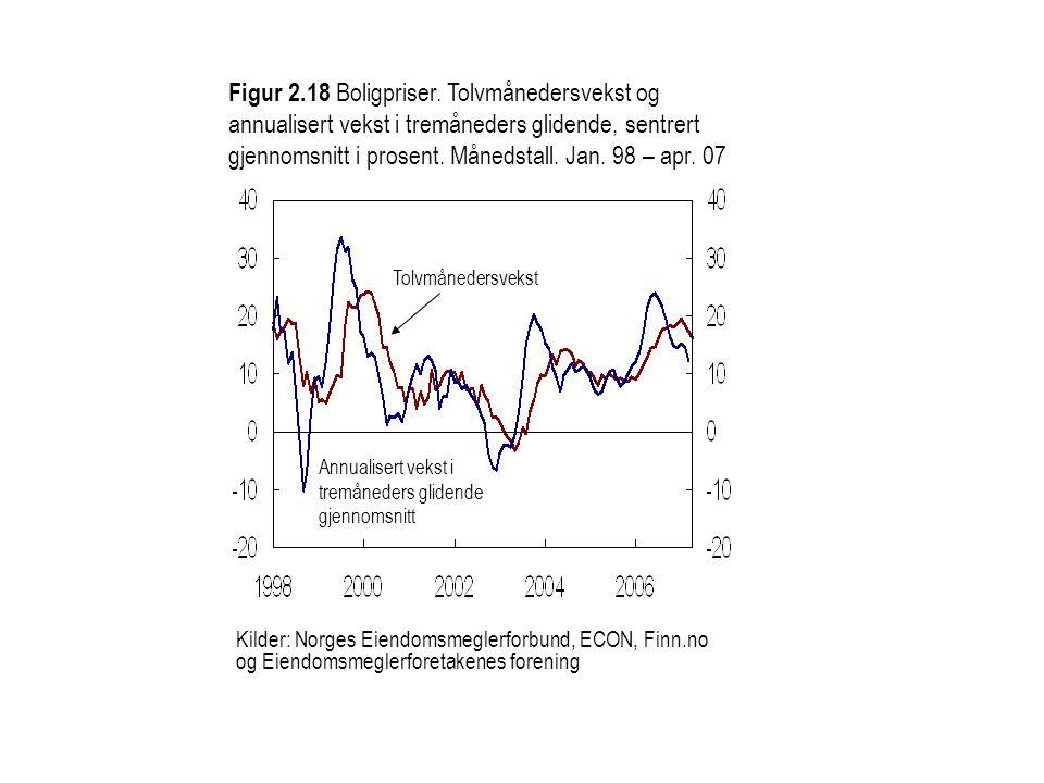 Kilder: Norges Eiendomsmeglerforbund, ECON, Finn.no og Eiendomsmeglerforetakenes forening Annualisert vekst i tremåneders glidende gjennomsnitt Figur