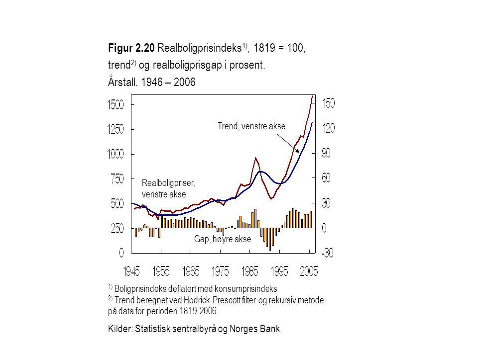 Realboligpriser, venstre akse Trend, venstre akse Gap, høyre akse Figur 2.20 Realboligprisindeks 1), 1819 = 100, trend 2) og realboligprisgap i prosen