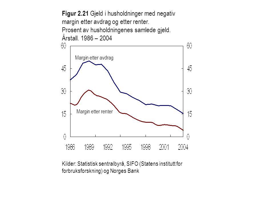 Figur 2.21 Gjeld i husholdninger med negativ margin etter avdrag og etter renter. Prosent av husholdningenes samlede gjeld. Årstall. 1986 – 2004 Margi