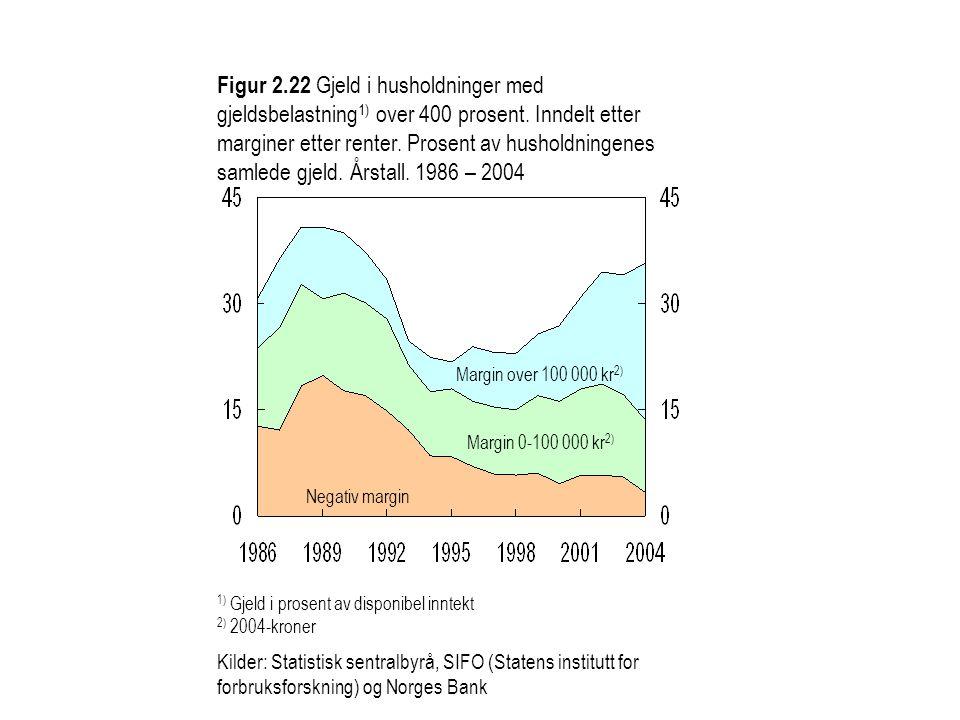 Figur 2.22 Gjeld i husholdninger med gjeldsbelastning 1) over 400 prosent. Inndelt etter marginer etter renter. Prosent av husholdningenes samlede gje
