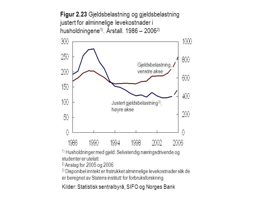 Figur 2.23 Gjeldsbelastning og gjeldsbelastning justert for alminnelige levekostnader i husholdningene 1). Årstall. 1986 – 2006 2) Gjeldsbelastning, v
