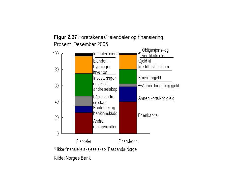 Figur 2.27 Foretakenes 1) eiendeler og finansiering. Prosent. Desember 2005 1) Ikke-finansielle aksjeselskap i Fastlands-Norge Kilde: Norges Bank Andr