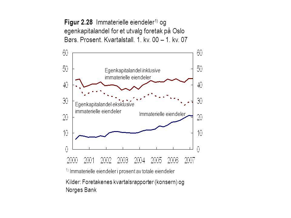 Figur 2.28 Immaterielle eiendeler 1) og egenkapitalandel for et utvalg foretak på Oslo Børs. Prosent. Kvartalstall. 1. kv. 00 – 1. kv. 07 Egenkapitala