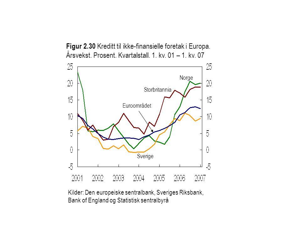 Kilder: Den europeiske sentralbank, Sveriges Riksbank, Bank of England og Statistisk sentralbyrå Figur 2.30 Kreditt til ikke-finansielle foretak i Eur