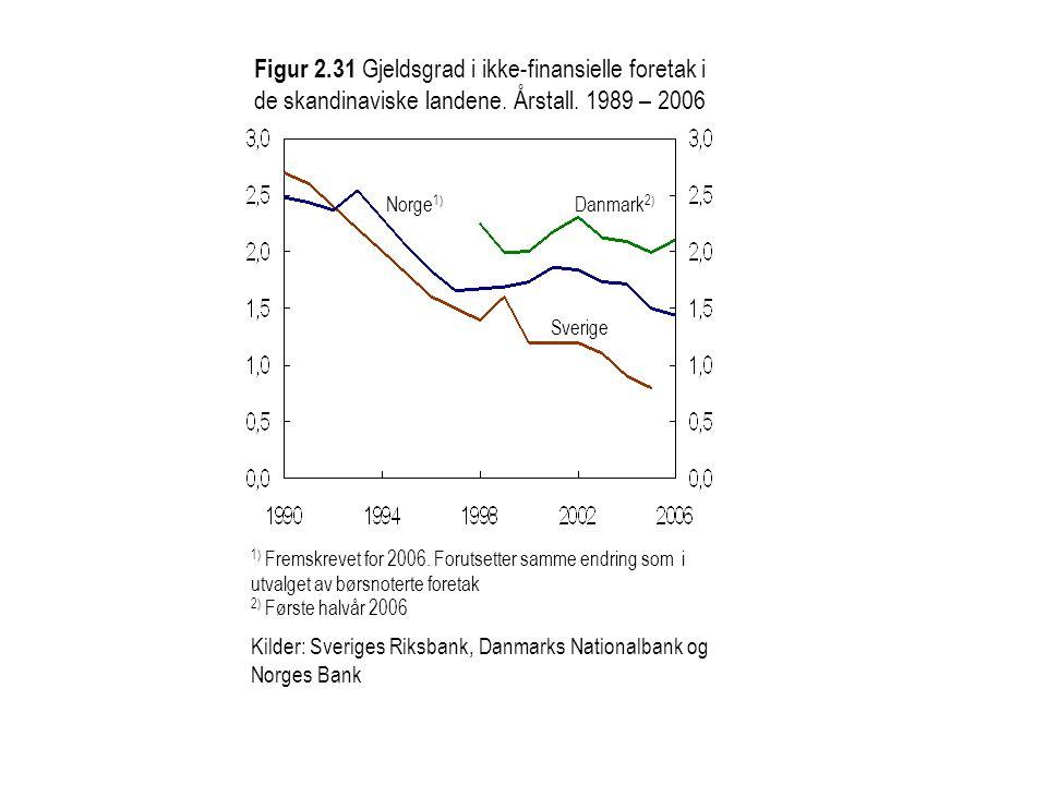 Figur 2.31 Gjeldsgrad i ikke-finansielle foretak i de skandinaviske landene. Årstall. 1989 – 2006 Norge 1) Danmark 2) Sverige 1) Fremskrevet for 2006.