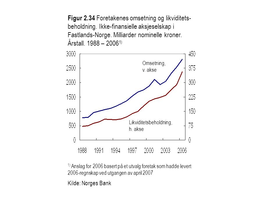 Figur 2.34 Foretakenes omsetning og likviditets- beholdning. Ikke-finansielle aksjeselskap i Fastlands-Norge. Milliarder nominelle kroner. Årstall. 19