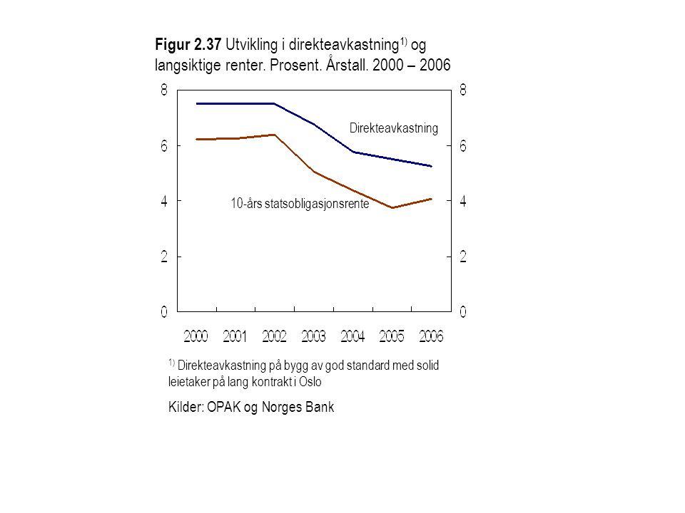 Figur 2.37 Utvikling i direkteavkastning 1) og langsiktige renter. Prosent. Årstall. 2000 – 2006 1) Direkteavkastning på bygg av god standard med soli