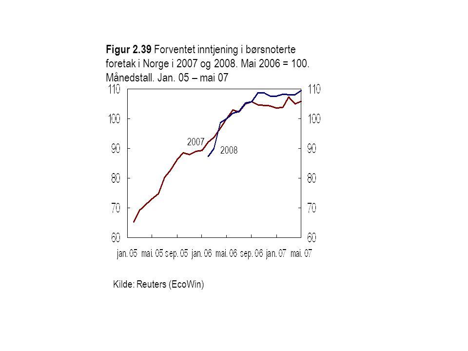 Kilde: Reuters (EcoWin) Figur 2.39 Forventet inntjening i børsnoterte foretak i Norge i 2007 og 2008. Mai 2006 = 100. Månedstall. Jan. 05 – mai 07 200