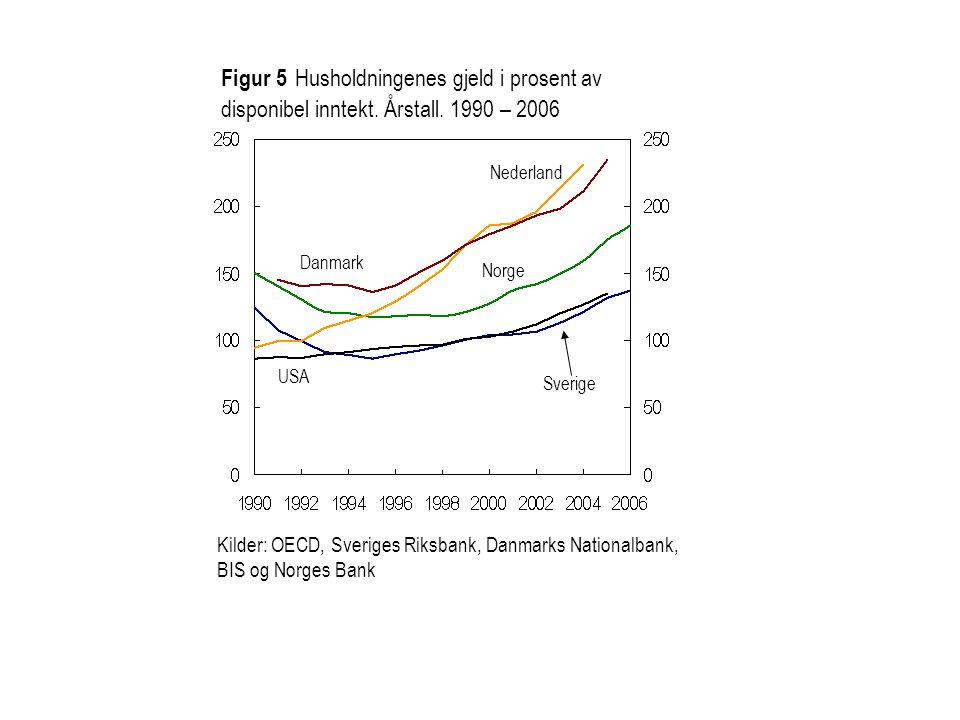 Figur 5 Husholdningenes gjeld i prosent av disponibel inntekt. Årstall. 1990 – 2006 Kilder: OECD, Sveriges Riksbank, Danmarks Nationalbank, BIS og Nor