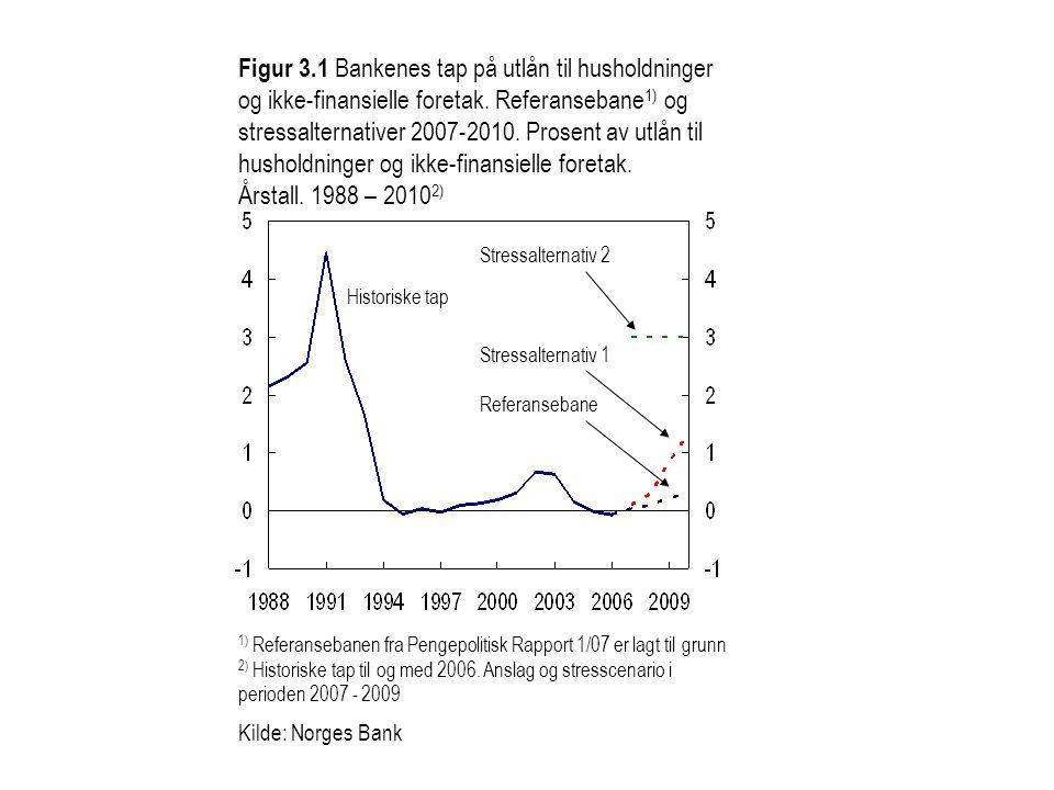 Referansebane Figur 3.1 Bankenes tap på utlån til husholdninger og ikke-finansielle foretak. Referansebane 1) og stressalternativer 2007-2010. Prosent